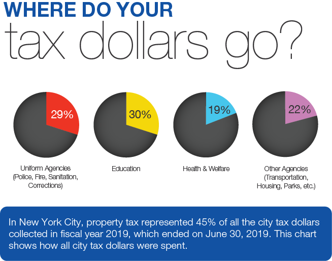 nyc property tax explained